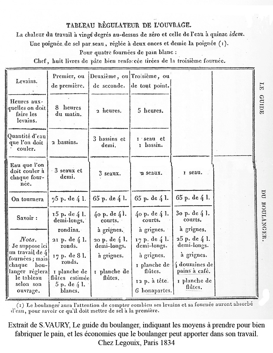3_Tableau_regulateur_de_Vaury