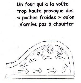 3_Voute_trop_haute